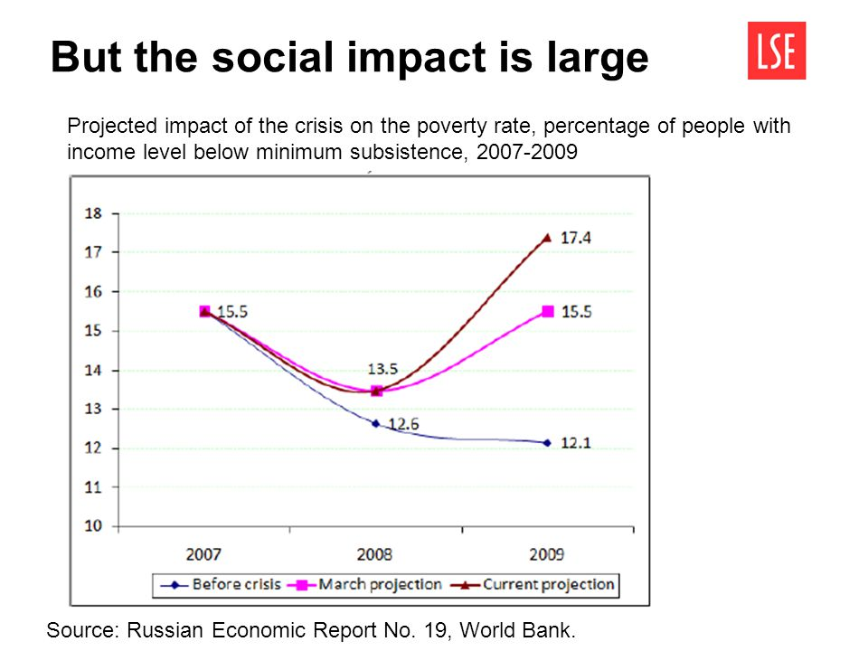 But the social impact is large Projected impact of the crisis on the poverty rate, percentage of people with income level below minimum subsistence, 2
