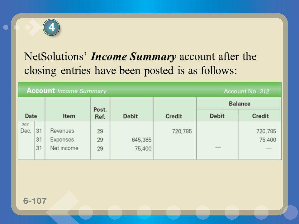 6-107 NetSolutions Income Summary account after the closing entries have been posted is as follows: 4