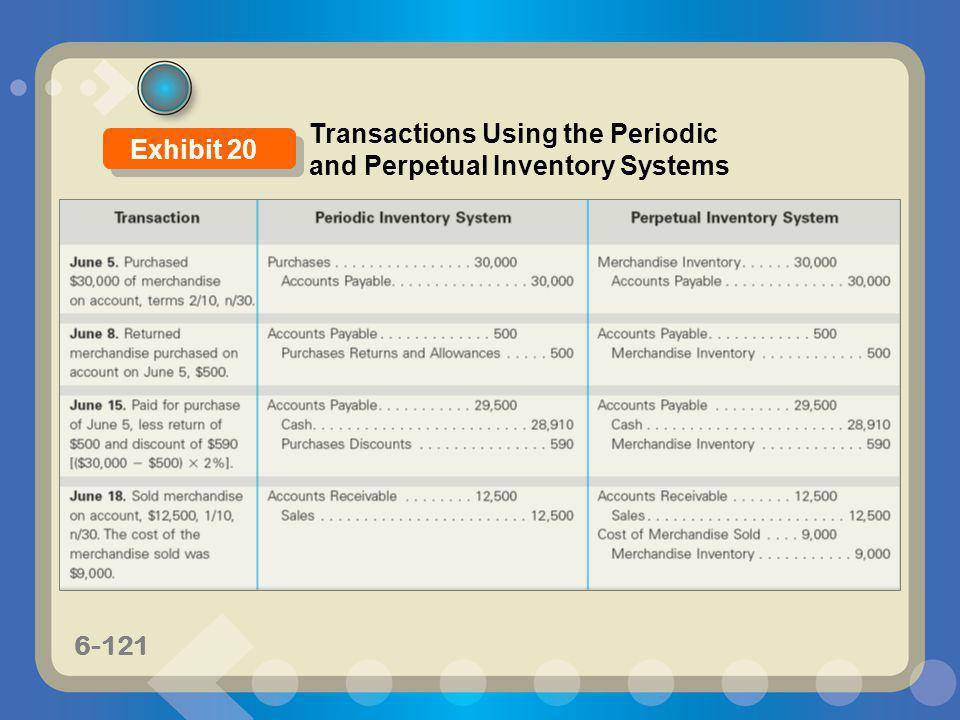 6-121 Transactions Using the Periodic and Perpetual Inventory Systems Exhibit 20