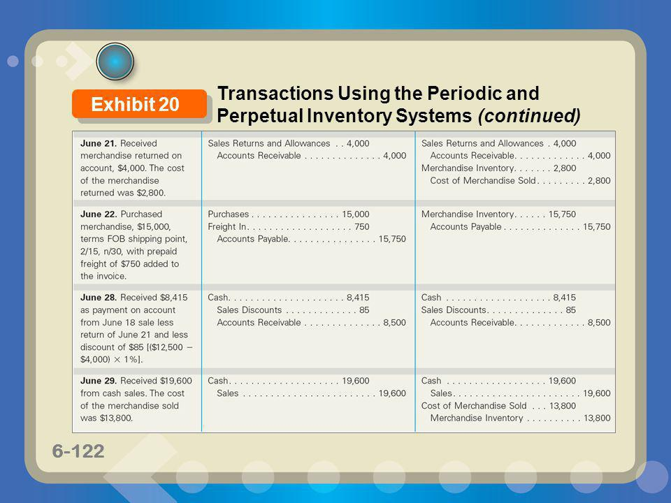 6-122 Transactions Using the Periodic and Perpetual Inventory Systems (continued) Exhibit 20
