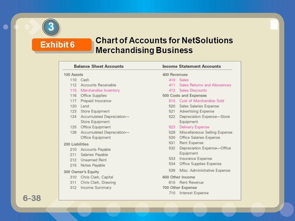 6-38 3 Chart of Accounts for NetSolutions Merchandising Business Exhibit 6