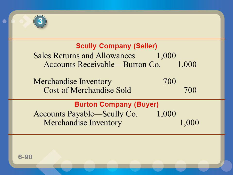 6-90 Scully Company (Seller) Sales Returns and Allowances1,000 Accounts ReceivableBurton Co.1,000 Merchandise Inventory700 Cost of Merchandise Sold700