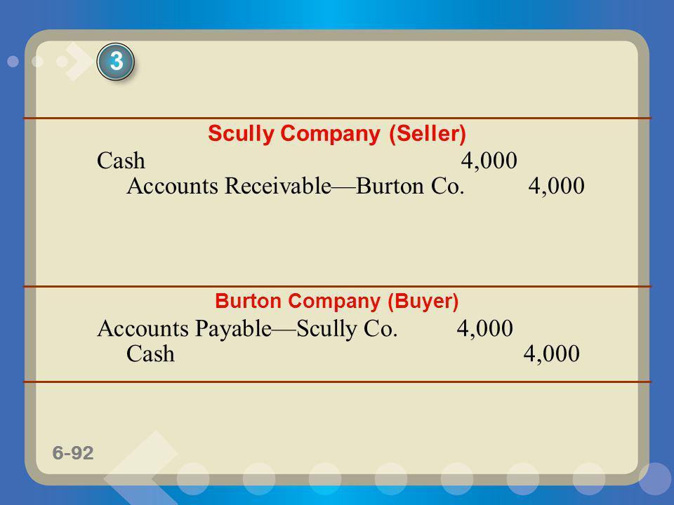 6-92 Scully Company (Seller) Cash4,000 Accounts ReceivableBurton Co.4,000 Burton Company (Buyer) Accounts PayableScully Co.4,000 Cash4,000 3