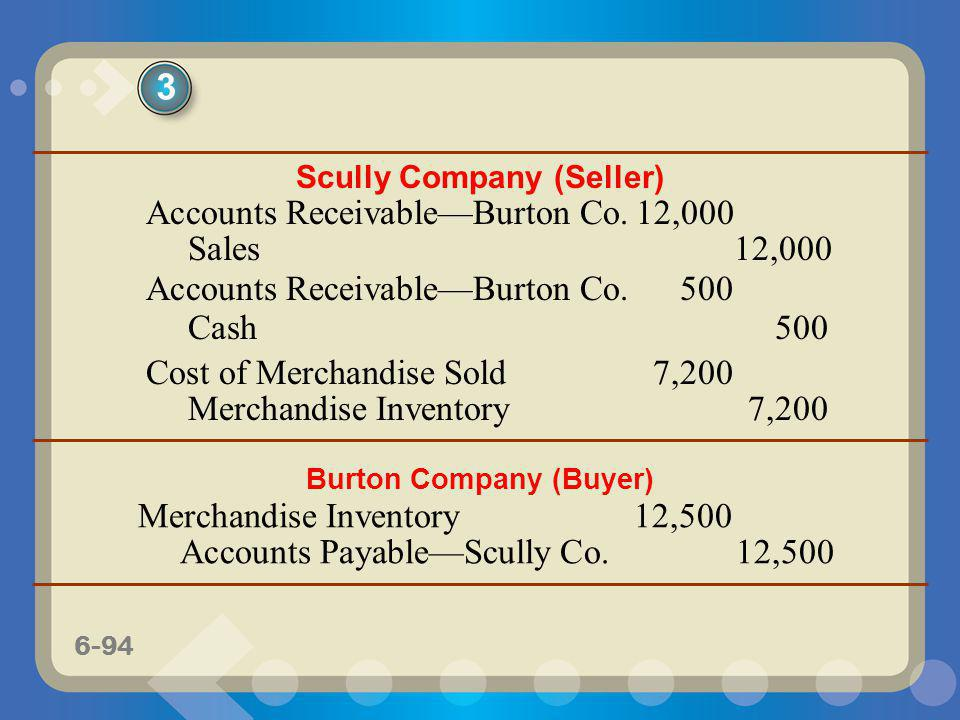 6-94 Scully Company (Seller) Accounts ReceivableBurton Co.12,000 Sales12,000 Accounts ReceivableBurton Co.500 Cash500 Cost of Merchandise Sold7,200 Me