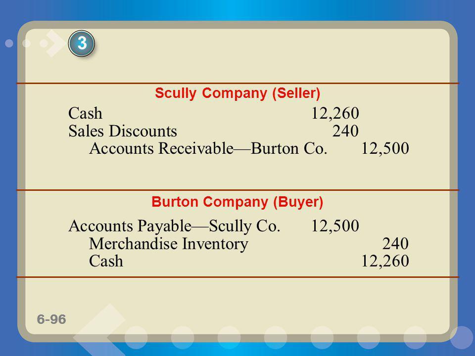 6-96 Scully Company (Seller) Cash12,260 Sales Discounts240 Accounts ReceivableBurton Co.12,500 Burton Company (Buyer) Accounts PayableScully Co.12,500