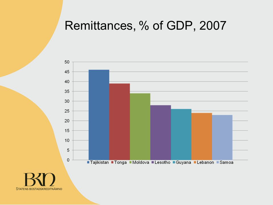 Remittances, % of GDP, 2007