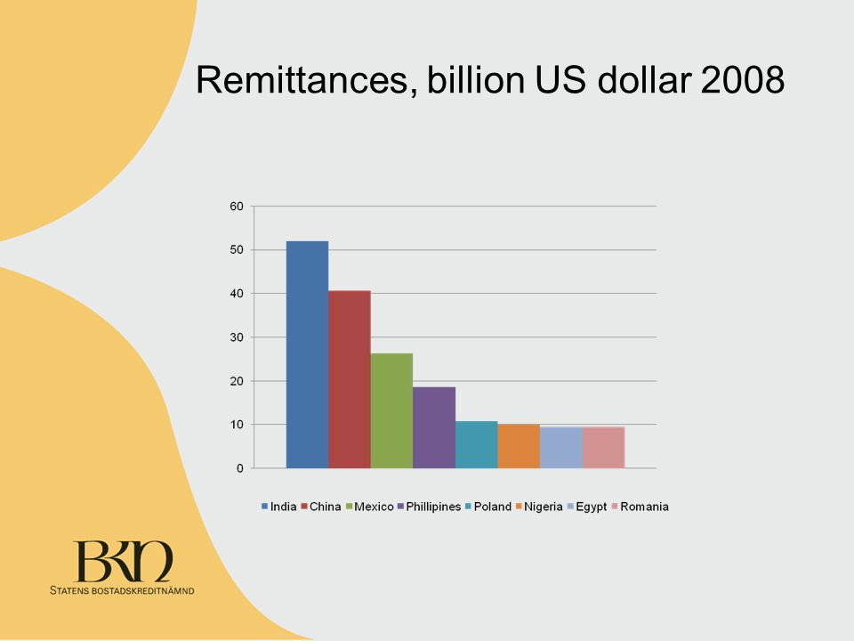Remittances, billion US dollar 2008