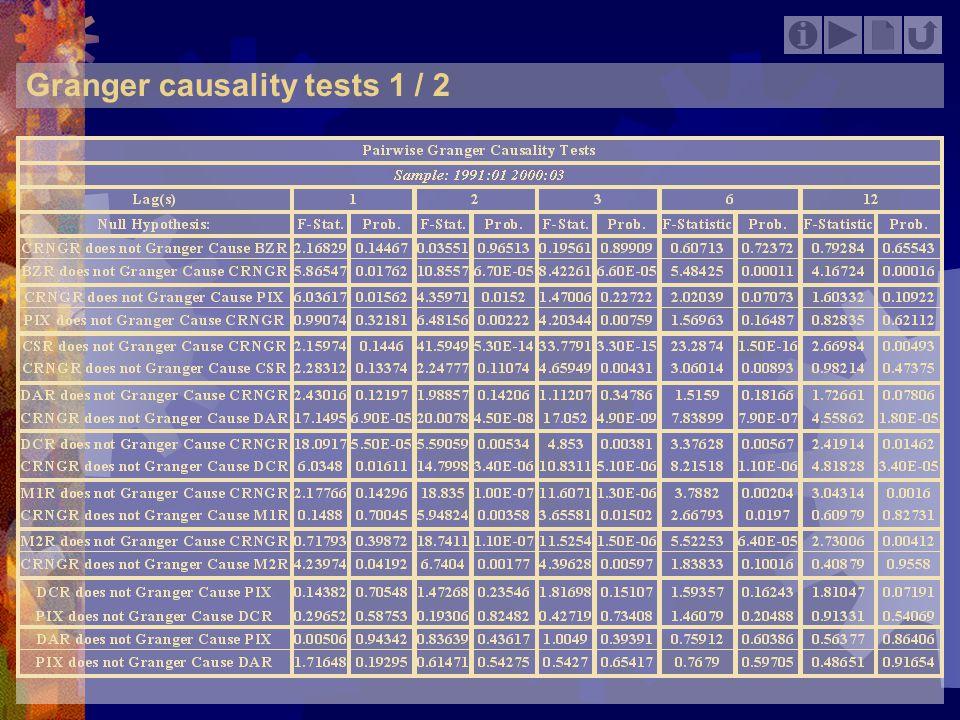 Granger causality tests 1 / 2