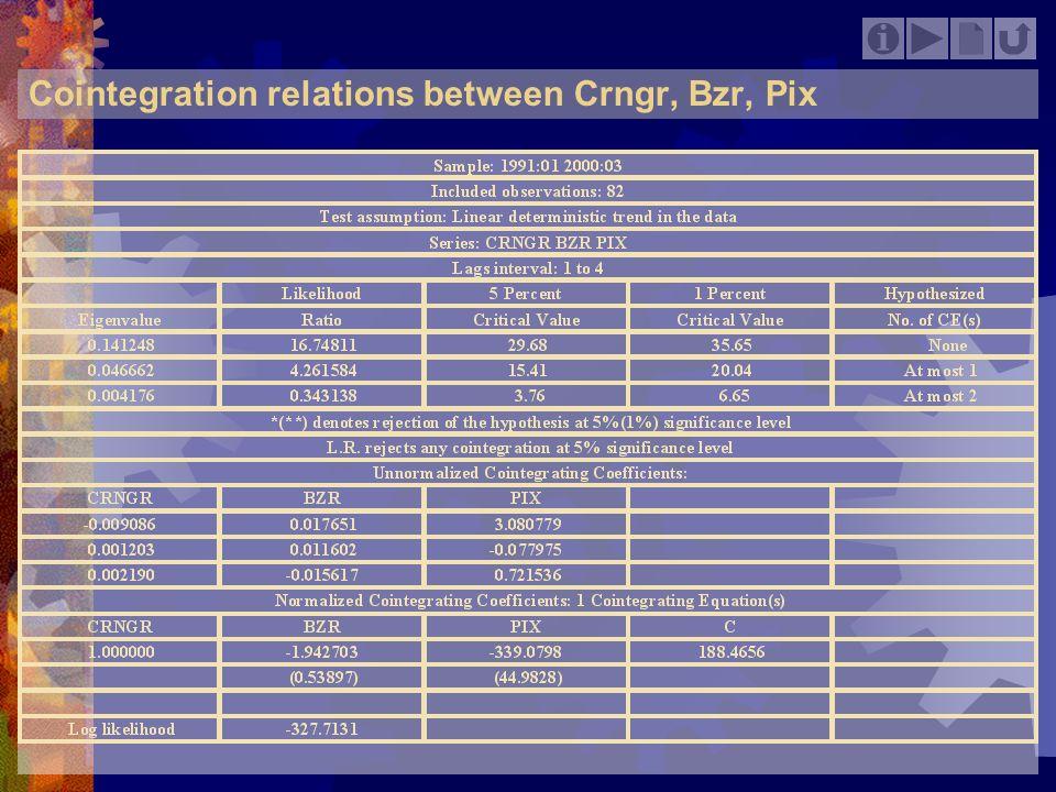 Cointegration relations between Crngr, Bzr, Pix