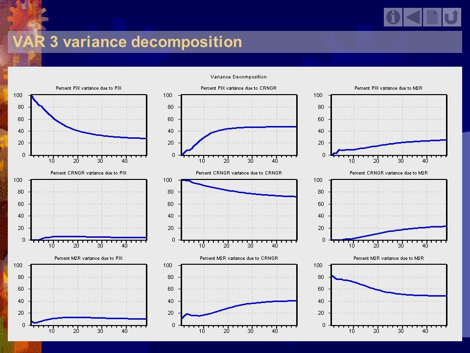 VAR 3 variance decomposition
