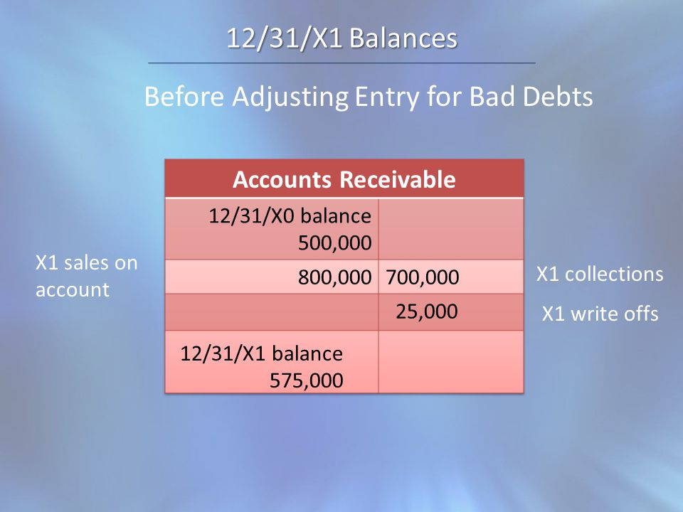12/31/X1 Balances Before Adjusting Entry for Bad Debts 12/31/X1 balance 575,000 X1 sales on account X1 write offs X1 collections