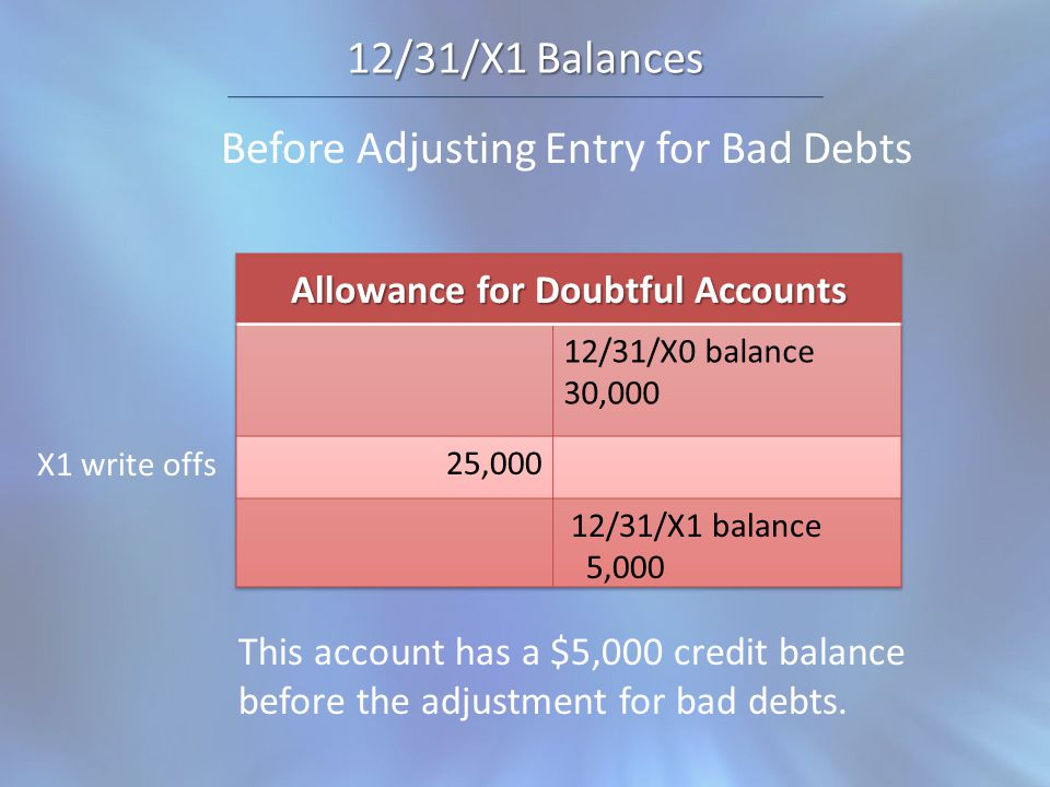 12/31/X1 Balances Before Adjusting Entry for Bad Debts X1 write offs 12/31/X1 balance 5,000 This account has a $5,000 credit balance before the adjustment for bad debts.