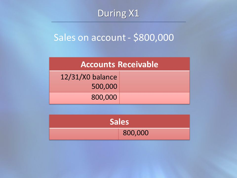 During X1 Sales on account - $800,000 800,000