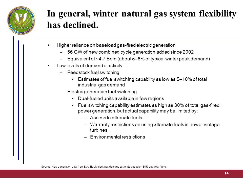 14 In general, winter natural gas system flexibility has declined.