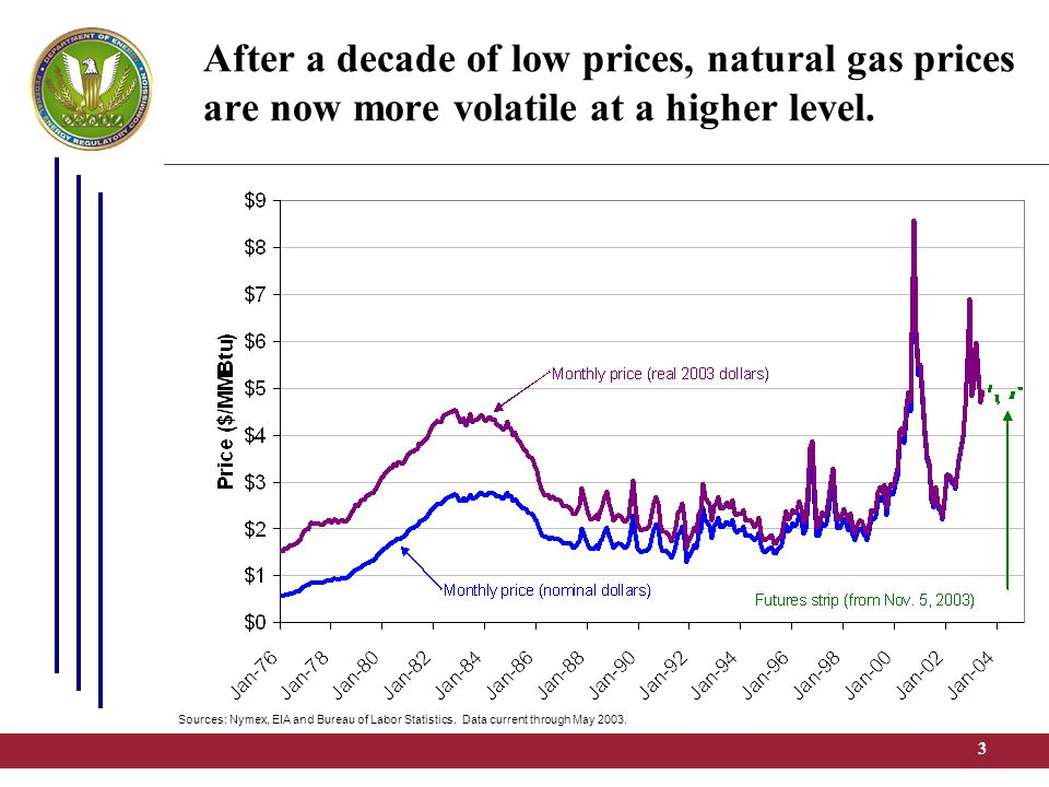 3 After a decade of low prices, natural gas prices are now more volatile at a higher level. Sources: Nymex, EIA and Bureau of Labor Statistics. Data c