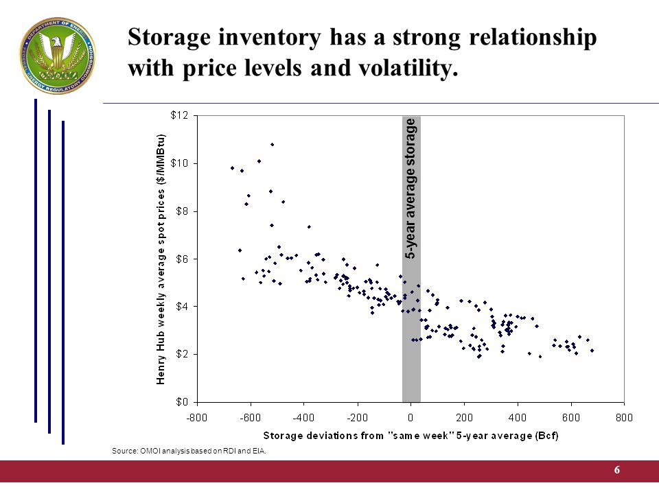 7 5-year average storage Storage inventory has a strong relationship with price levels and volatility.