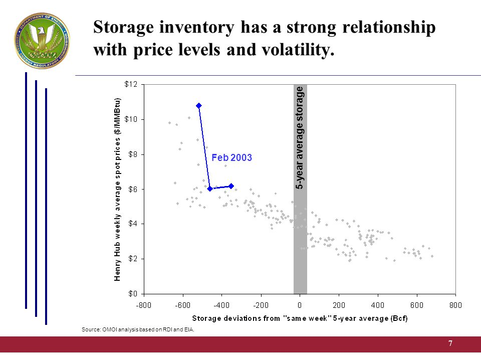 8 5-year average storage Storage inventory has a strong relationship with price levels and volatility.