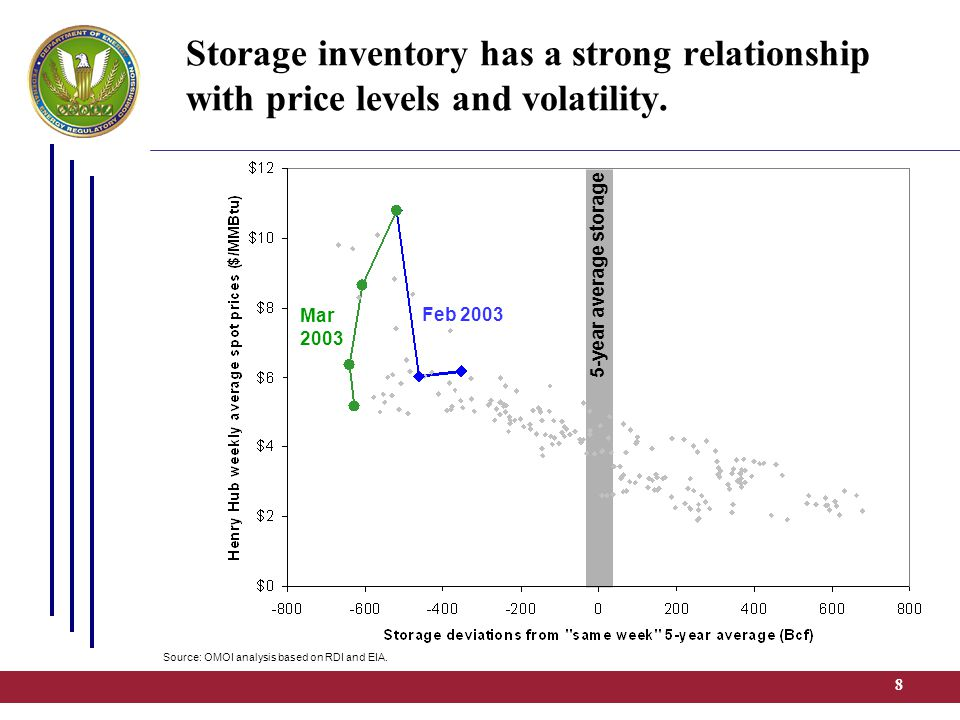8 5-year average storage Storage inventory has a strong relationship with price levels and volatility. Feb 2003 Mar 2003 Source: OMOI analysis based o