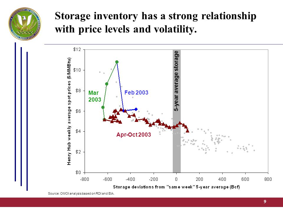 9 5-year average storage Storage inventory has a strong relationship with price levels and volatility. Feb 2003 Mar 2003 Apr-Oct 2003 Source: OMOI ana
