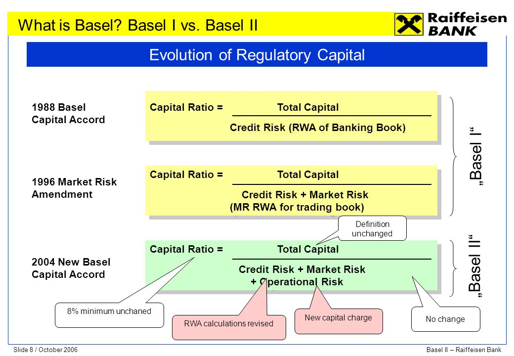 Slide 19 / October 2006Basel II – Raiffeisen Bank In July 2006 NBR requested a quantitative impact study (QIS), based on 31 December 2005 figures, in order to evaluate the impact of new capital accord - Basel II implementation; the study was focused on for credit & operational risk only; 28 banks, representing 90% of the entire banking system, participated to this study; For credit risk all the 28 banks used the standardized approach and the result on the capital adequacy ratio (CAD) is a 1.5 percentage points reduction, from 20.99% based on current regulations to19.47%; For operational risk different approaches were used: 18 banks used base approach and 10 banks, including Raiffeisen bank, used standardized approach; operational risk will put a supplementary pressure on CAD ratio, reducing it with another 1.6 percentage points; In conclusion, for both credit and operational risks, the reduction in CAD ratio for the 28 banks, will be 3.1 percentage points Even with this negative impact, the CAD ratio at Romanian banking system is still well above the new minimum level of 8% proposed by NBR, following the implementation of Basel II requirement starting 1st of January 2007.
