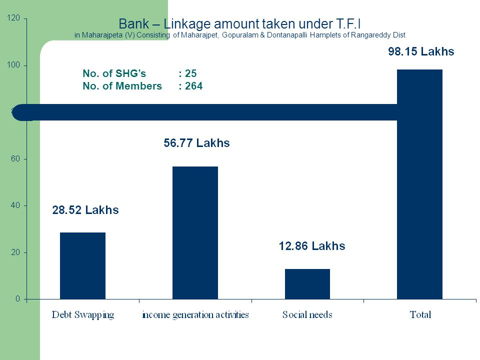 Bank – Linkage amount taken under T.F.I in Maharajpeta (V) Consisting of Maharajpet, Gopuralam & Dontanapalli Hamplets of Rangareddy Dist No. of SHGs