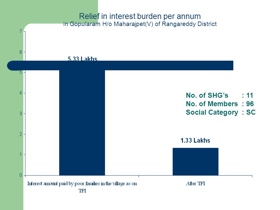 Relief in interest burden per annum in Gopularam H/o Maharajpet(V) of Rangareddy District No. of SHGs : 11 No. of Members : 96 Social Category : SC
