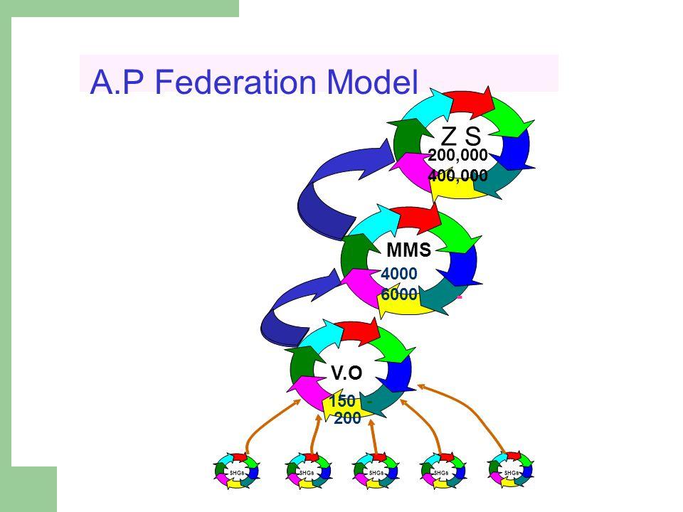 A.P Federation Model SHGs V.O 150- 200 MMS 4000 6000 - Z S 200,000 400,000