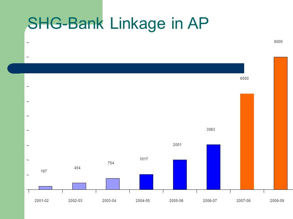 SHG-Bank Linkage in AP 197 454 754 1017 2001 3063 6500 9000 2001-022002-032003-042004-052005-062006-072007-082008-09