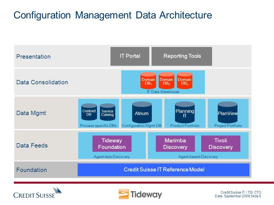 Credit Suisse IT / TIS CTO Date: September 2008 Slide 5 Configuration Management Data Architecture Foundation Credit Suisse IT Reference Model Data Fe