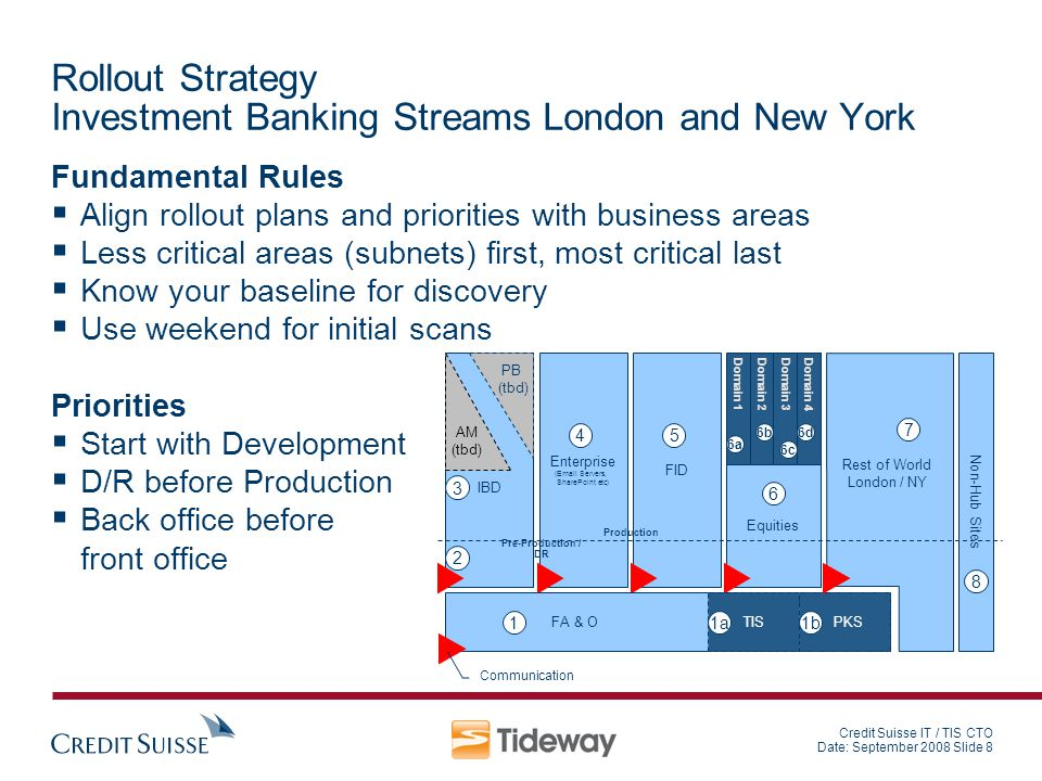 Credit Suisse IT / TIS CTO Date: September 2008 Slide 8 Rollout Strategy Investment Banking Streams London and New York Fundamental Rules Align rollou