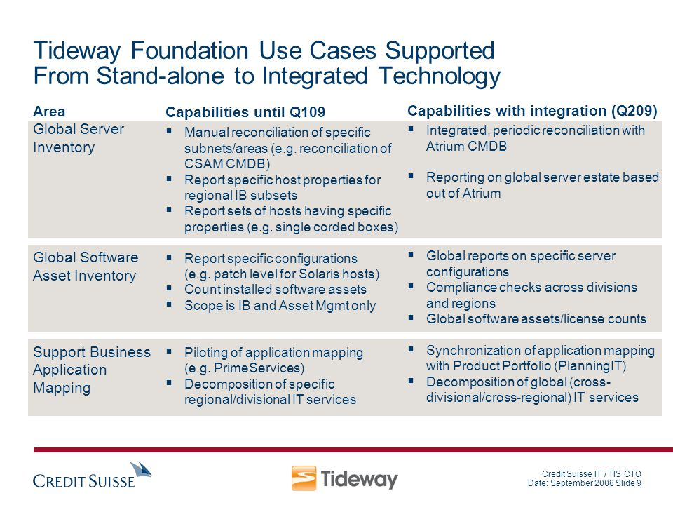 Credit Suisse IT / TIS CTO Date: September 2008 Slide 9 Tideway Foundation Use Cases Supported From Stand-alone to Integrated Technology Area Global S
