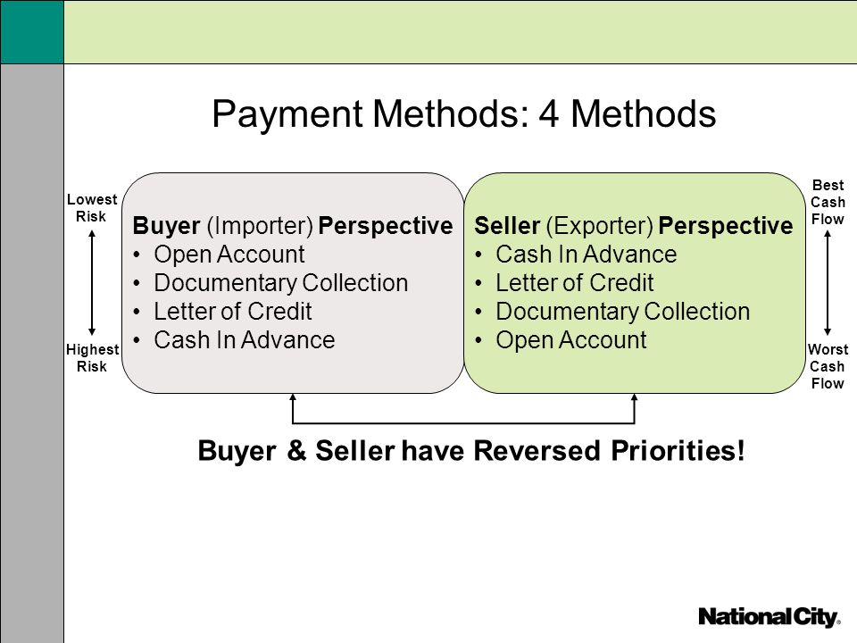 Payment Methods: 4 Methods Buyer (Importer) Perspective Open Account Documentary Collection Letter of Credit Cash In Advance Seller (Exporter) Perspec