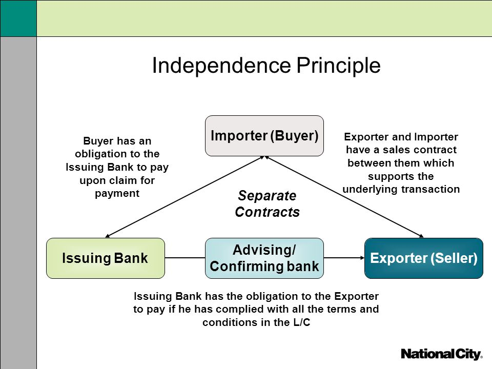 Independence Principle Importer (Buyer) Buyer has an obligation to the Issuing Bank to pay upon claim for payment Issuing Bank has the obligation to t