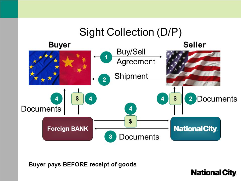 Shipment Buyer pays BEFORE receipt of goods Sight Collection (D/P) 2 Documents 2 3 4 $ 4 $ 4 $ 4 Foreign BANK BuyerSeller Buy/Sell Agreement 1