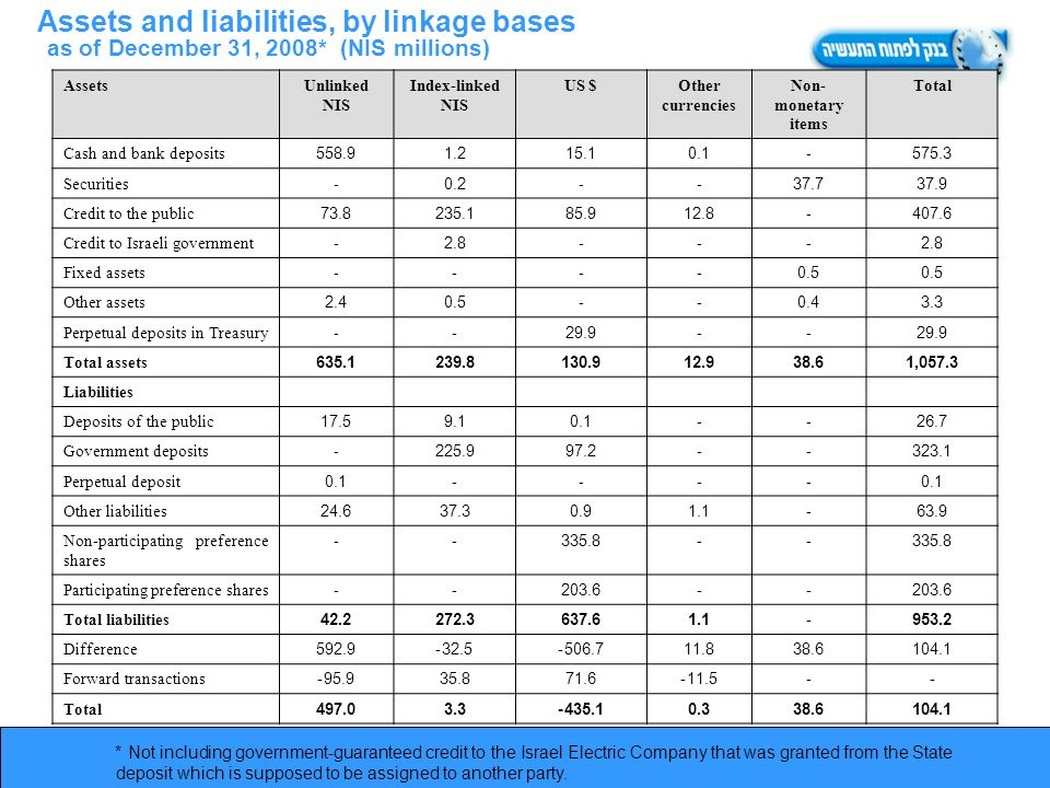 Assets and liabilities, by linkage bases as of December 31, 2008* (NIS millions) AssetsUnlinked NIS Index-linked NIS US $Other currencies Non- monetary items Total Cash and bank deposits558.91.215.10.1-575.3 Securities-0.2--37.737.9 Credit to the public73.8235.185.912.8-407.6 Credit to Israeli government-2.8--- Fixed assets----0.5 Other assets2.40.5--0.43.3 Perpetual deposits in Treasury--29.9-- Total assets635.1239.8130.912.938.61,057.3 Liabilities Deposits of the public17.59.10.1--26.7 Government deposits-225.997.2--323.1 Perpetual deposit0.1---- Other liabilities24.637.30.91.1-63.9 Non-participating preference shares --335.8-- Participating preference shares--203.6-- Total liabilities42.2272.3637.61.1-953.2 Difference592.932.5-506.7-11.838.6104.1 Forward transactions95.9-35.871.611.5--- Total497.03.3435.1-0.338.6104.1 * Not including government-guaranteed credit to the Israel Electric Company that was granted from the State deposit which is supposed to be assigned to another party.