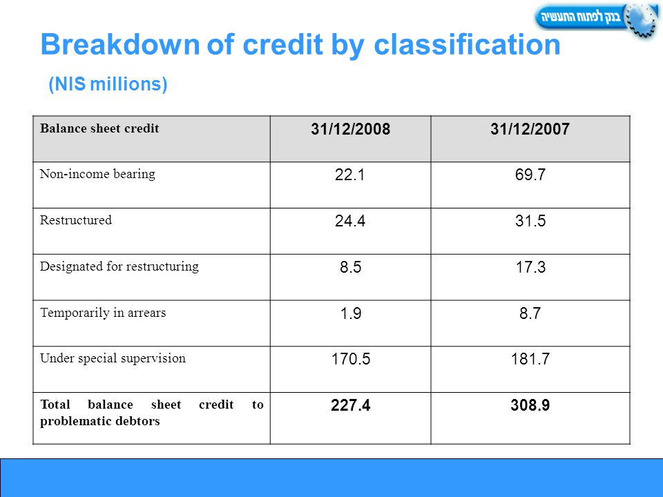 Breakdown of credit by classification (NIS millions) Balance sheet credit 31/12/200831/12/2007 Non-income bearing 22.169.7 Restructured 24.431.5 Designated for restructuring 8.517.3 Temporarily in arrears 1.98.7 Under special supervision 170.5181.7 Total balance sheet credit to problematic debtors 227.4308.9