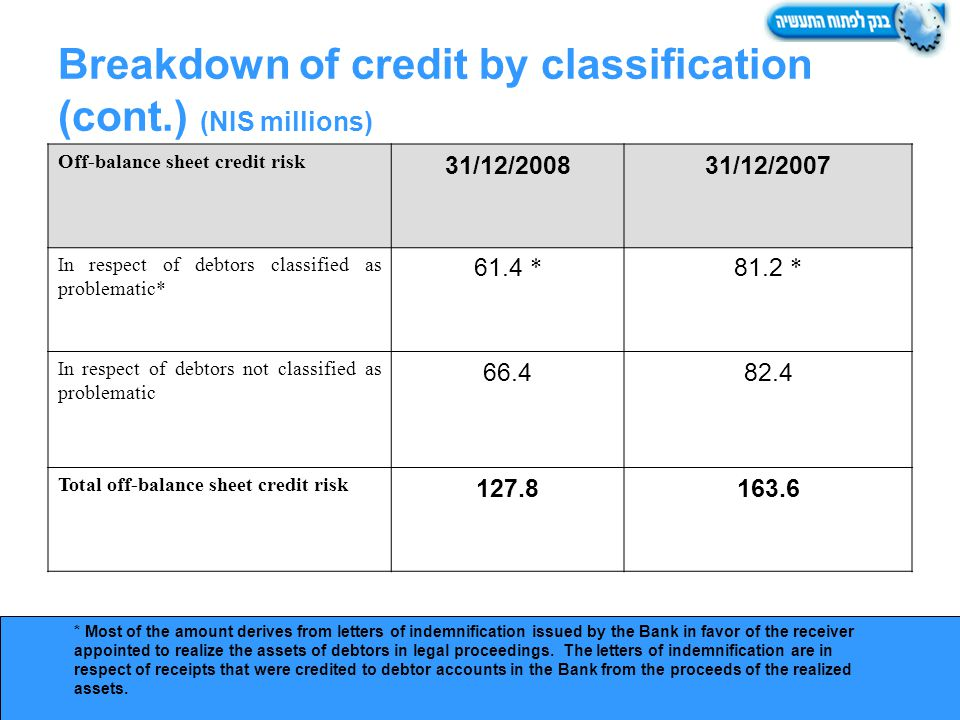 Breakdown of credit by classification (cont.) (NIS millions) * Most of the amount derives from letters of indemnification issued by the Bank in favor of the receiver appointed to realize the assets of debtors in legal proceedings.