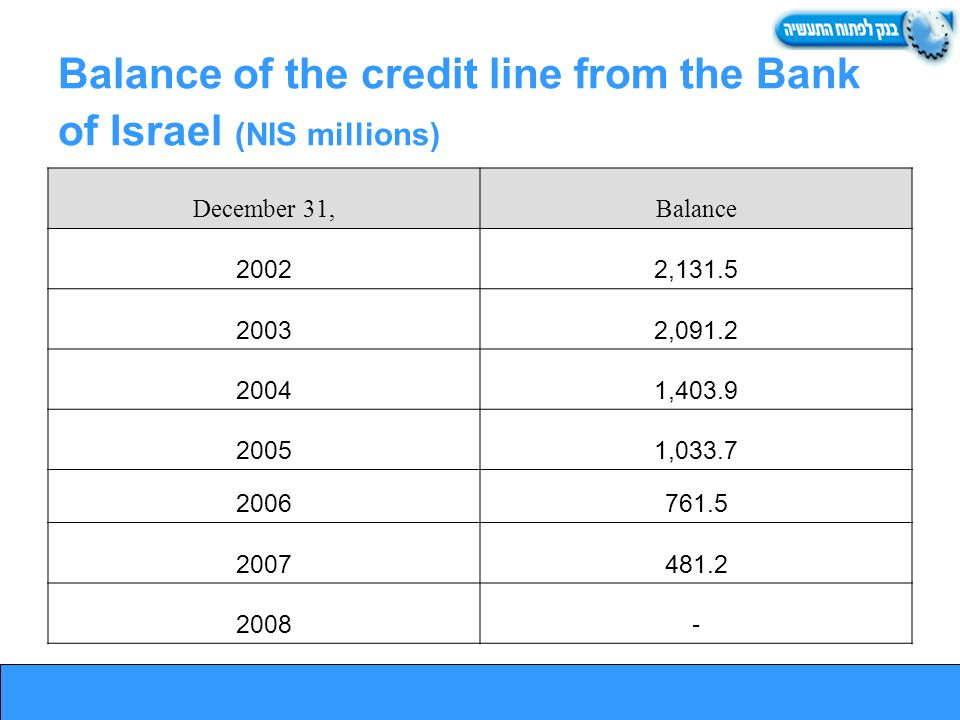 Balance of the credit line from the Bank of Israel (NIS millions) December 31,Balance 20022,131.5 20032,091.2 20041,403.9 20051,033.7 2006761.5 2007481.2 2008-
