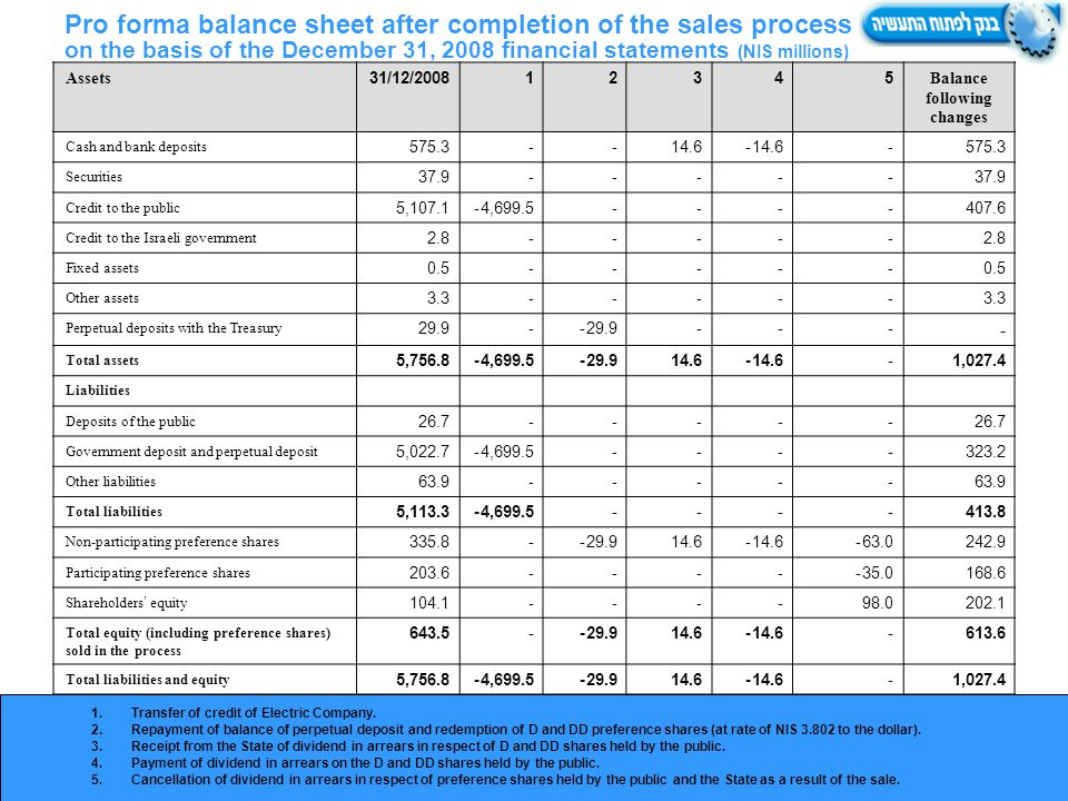 Pro forma balance sheet after completion of the sales process on the basis of the December 31, 2008 financial statements (NIS millions) 1.Transfer of credit of Electric Company.