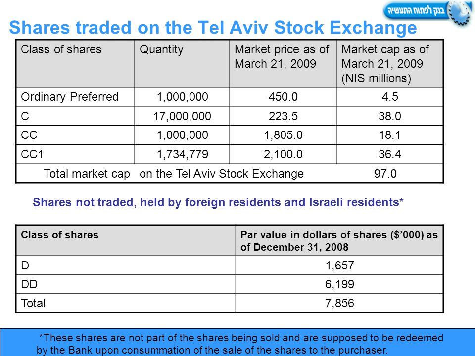 Shares traded on the Tel Aviv Stock Exchange Market cap as of March 21, 2009 (NIS millions) Market price as of March 21, 2009 QuantityClass of shares 4.5450.01,000,000Ordinary Preferred 38.0223.517,000,000C 18.11,805.01,000,000CC 36.42,100.01,734,779CC1 on the Tel Aviv Stock Exchange 97.0Total market cap Shares not traded, held by foreign residents and Israeli residents* Par value in dollars of shares ($000) as of December 31, 2008 Class of shares 1,657D 6,199DD 7,856Total * These shares are not part of the shares being sold and are supposed to be redeemed by the Bank upon consummation of the sale of the shares to the purchaser.