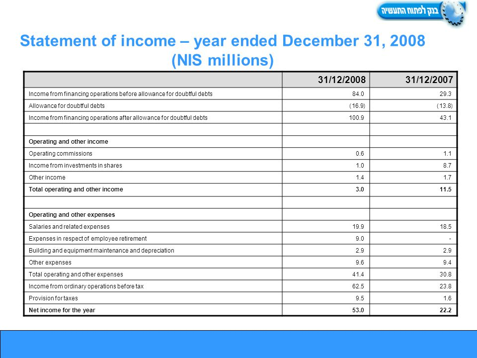 31/12/200731/12/2008 29.3 84.0Income from financing operations before allowance for doubtful debts (13.8)(16.9)Allowance for doubtful debts 43.1 100.9Income from financing operations after allowance for doubtful debts Operating and other income 1.1 0.6Operating commissions 8.7 1.0Income from investments in shares 1.7 1.4Other income 11.5 3.0Total operating and other income Operating and other expenses 18.5 19.9Salaries and related expenses - 9.0Expenses in respect of employee retirement 2.9 Building and equipment maintenance and depreciation 9.4 9.6Other expenses 30.8 41.4Total operating and other expenses 23.8 62.5Income from ordinary operations before tax 1.6 9.5Provision for taxes 22.2 53.0Net income for the year Statement of income – year ended December 31, 2008 (NIS millions)