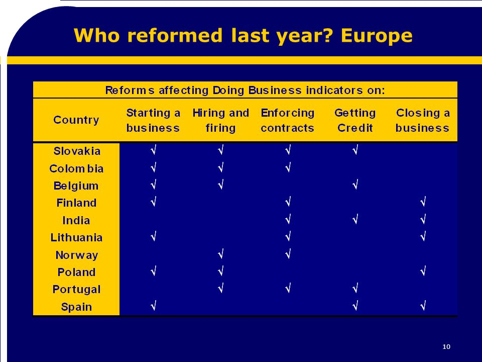 10 Who reformed last year? Europe