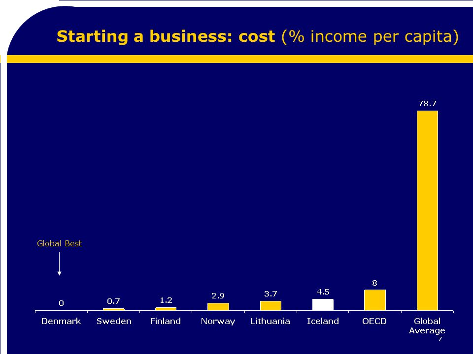 7 Starting a business: cost (% income per capita) Global Best