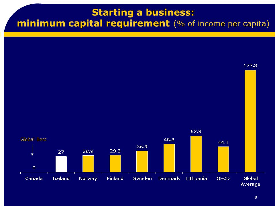 8 Starting a business: minimum capital requirement (% of income per capita) Global Best