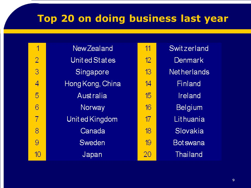 9 Top 20 on doing business last year
