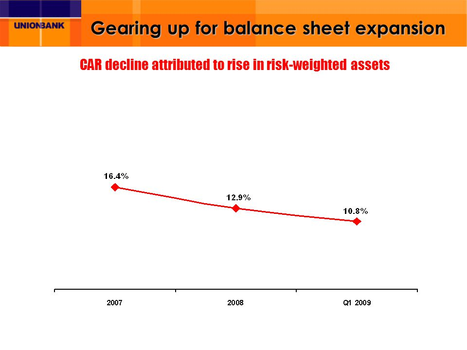 Gearing up for balance sheet expansion CAR decline attributed to rise in risk-weighted assets