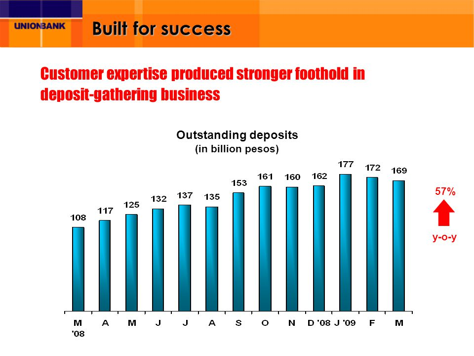 Built for success Outstanding deposits (in billion pesos) Customer expertise produced stronger foothold in deposit-gathering business 57% y-o-y