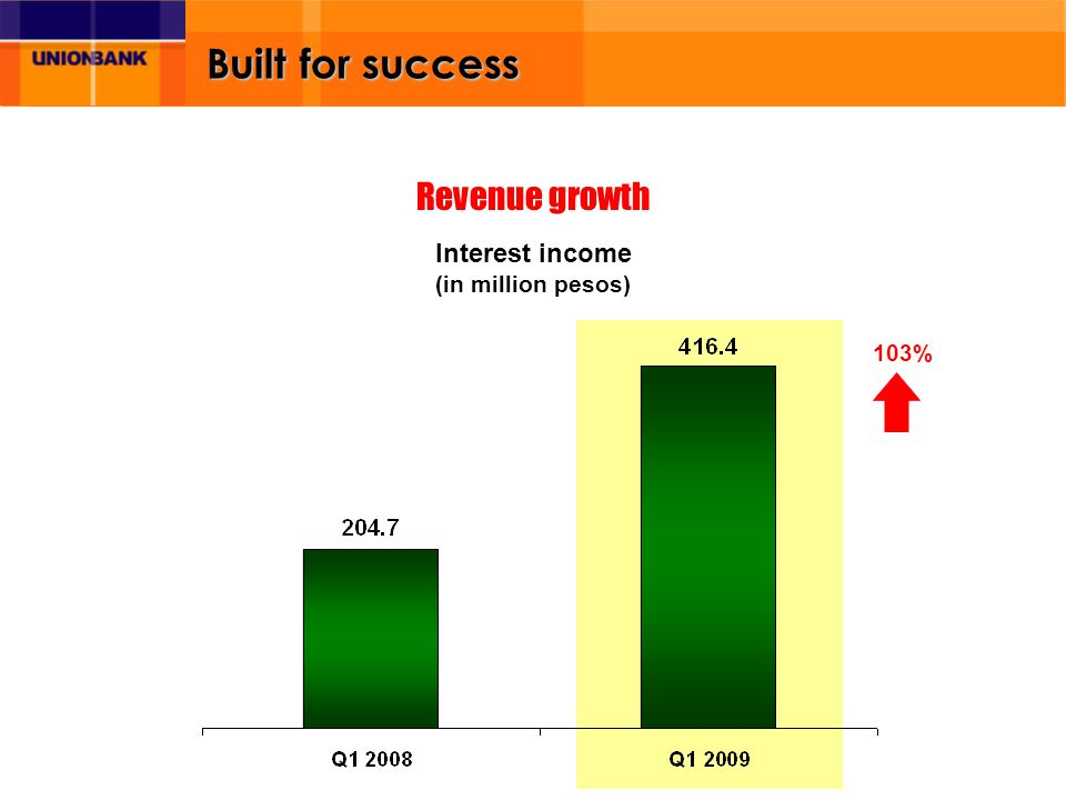 Built for success Interest income (in million pesos) 103% Revenue growth