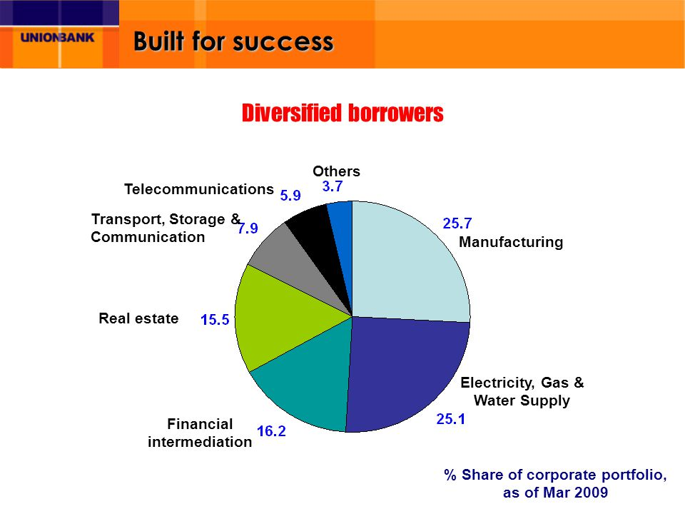 Built for success Diversified borrowers % Share of corporate portfolio, as of Mar 2009 Manufacturing Real estate Financial intermediation Transport, Storage & Communication Others Telecommunications Electricity, Gas & Water Supply