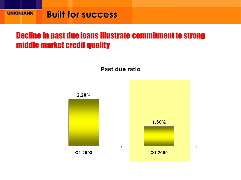 Built for success Past due ratio Decline in past due loans illustrate commitment to strong middle market credit quality